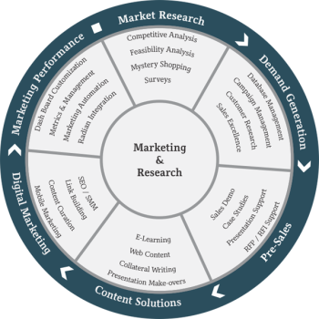 marketing&research